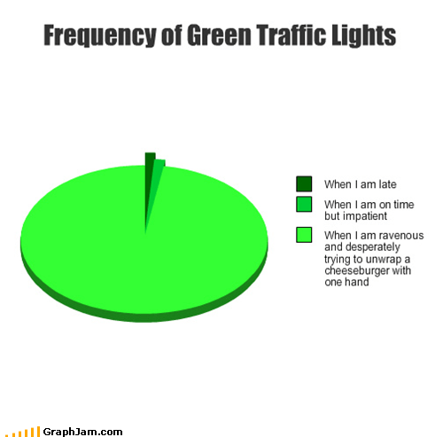 driving eating food green light Pie Chart - 4534855680