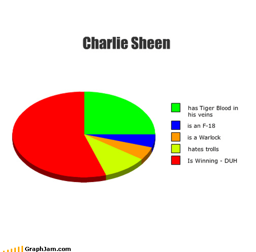 bi winning Charlie Sheen criticism Memes Pie Chart tiger blood warlock winning - 4535549696