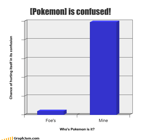 [Pokemon] is confused!