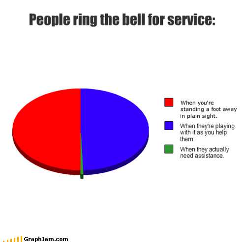 bell,Pie Chart,ring,service