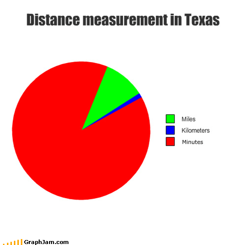 distance lol measurement miles minutes Pie Chart texas