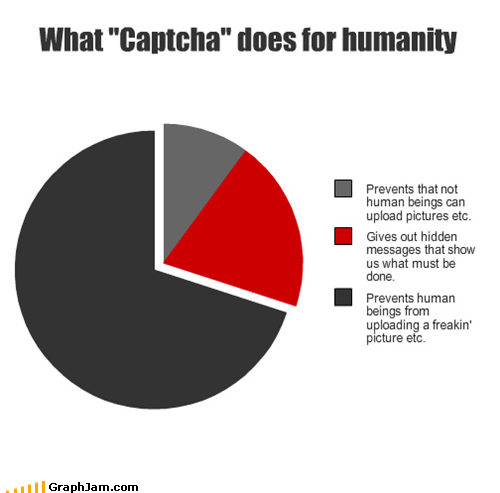 annoying captcha humans inglip pictures Pie Chart robots wiggly words - 4541966848