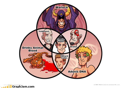 Blood,Charlie Sheen,DNA,kratos,tiger,venn diagram,voldemort,warlock