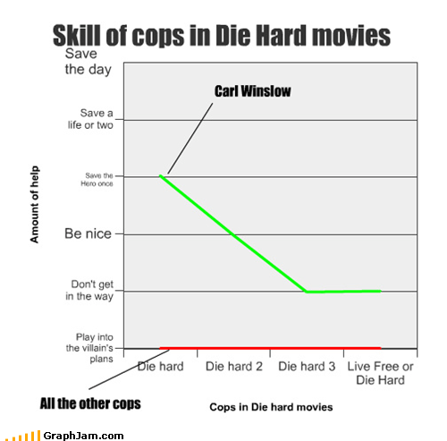 bruce willis carl winslow cops die hard family matters Line Graph movies - 4543217664