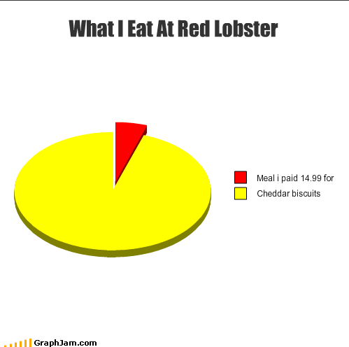 basket cheddar biscuits expensive food meal Pie Chart red lobster