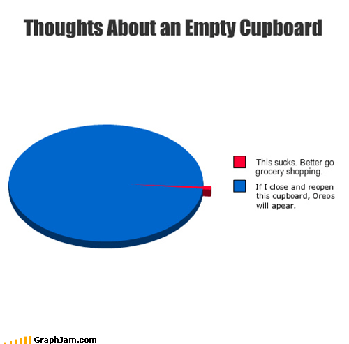 bone,cupboard,dogs,food,nursery rhymes,old mother hubbard,Oreos,Pie Chart