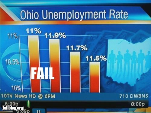 failboat graphs g rated live math is too hard on the news percentages television