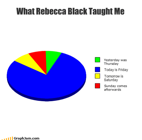 chronology,days of the week,FRIDAY,fun,Pie Chart,Rebecca Black,which seat do i take,worst video ever