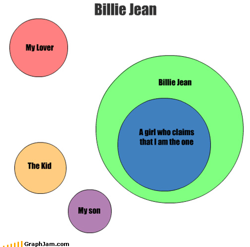 billie jean jackson 5 lyrics michael jackson my lover Songs venn diagram - 4552612864