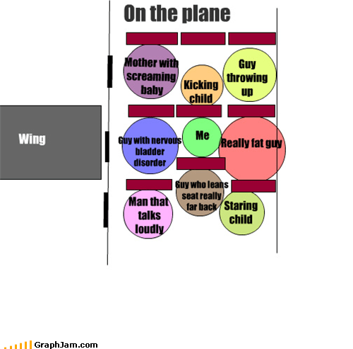 annoying chart art flying planes