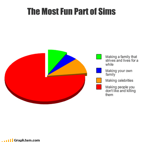 bathroom doors killing murder Pie Chart The Sims video games - 4555182080