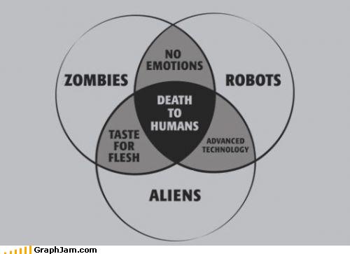 Aliens Death humans outbreak outlook robots venn diagram zombie - 4555415808
