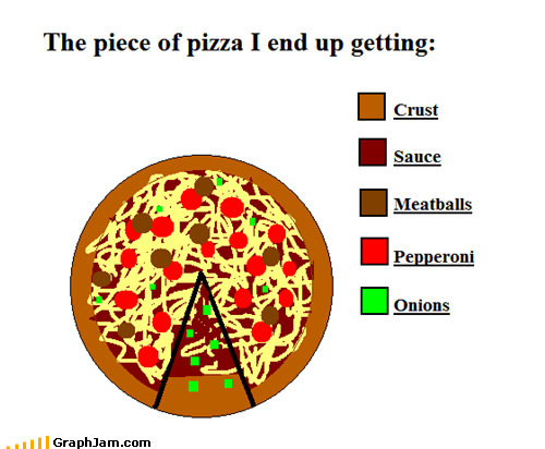 meatballs onions pepperoni Pie Chart pizza selfish slices