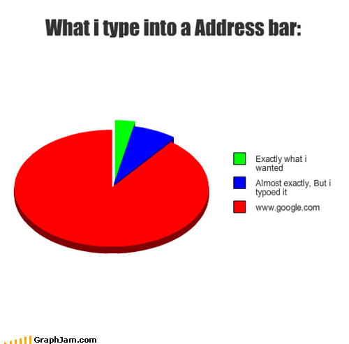 address bar,browser,google,im-feeling-lucky,internet,Pie Chart