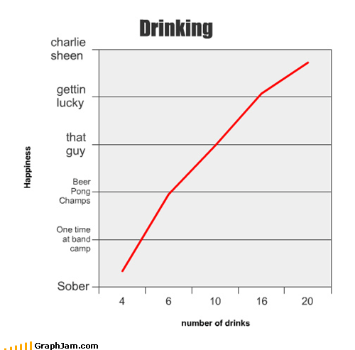 Charlie Sheen drinking face melting Line Graph shots shots shots shots shots two and a half men - 4556398592
