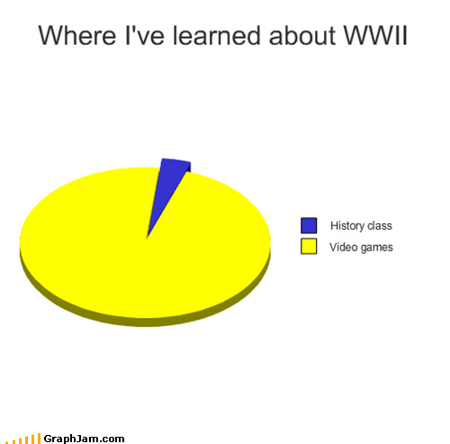 history nazis Pie Chart school video games world war II zombie - 4556429824