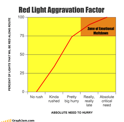 anger driving emotions Line Graph red stop light zone - 4558982912