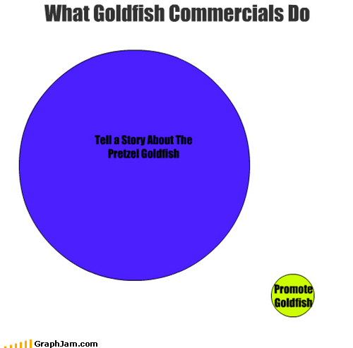 advertising commercials goldfish snacks venn diagram