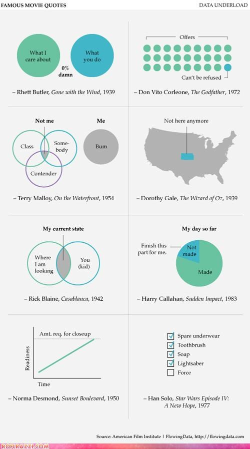 Chart graph infographic Movie quotes - 4561412352
