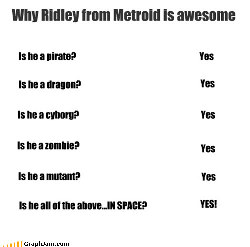 Why Ridley from Metroid is awesome Is he a pirate? Yes Is he a dragon? Yes Is he a cyborg? Yes Is he a zombie? Yes Is he a mutant? Yes Is he all of the above...IN SPACE? YES!