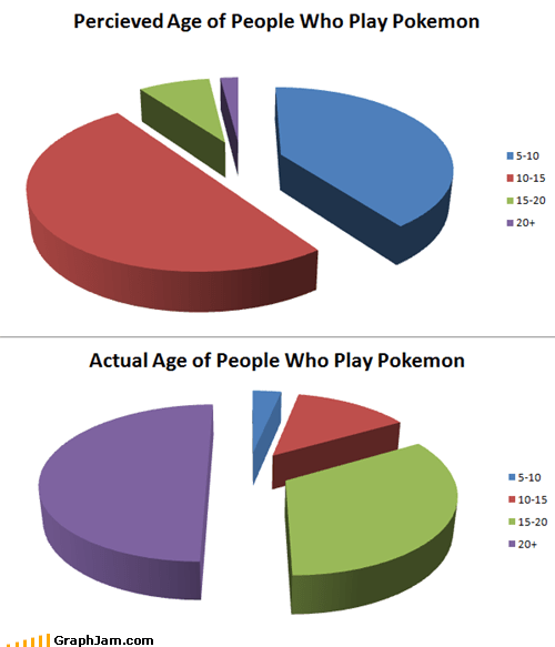 ages games perception Pie Chart Pokémon - 4562327552