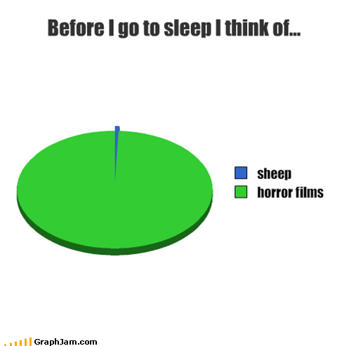 dreams,fear,Pie Chart,sleeping