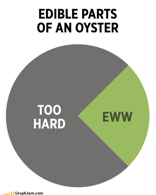 edible,ew,gross,Lewis Carroll,oysters,Pie Chart,shells,walrus and the carpenter