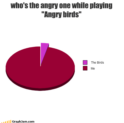 "who's the angry one while playing ""Angry birds"""