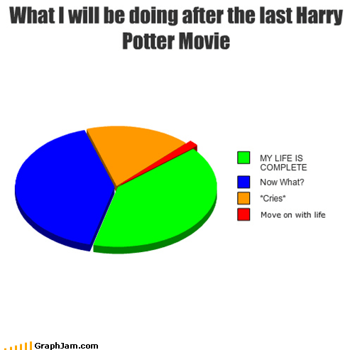 cries hallows Harry Potter hellos life over Movie Pie Chart - 4572240384