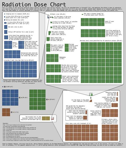 2011 Sendai earthquake Radiation Dose Chart Webcomic xkcd - 4573152768