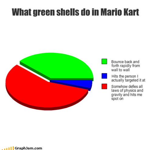What green shells do in Mario Kart