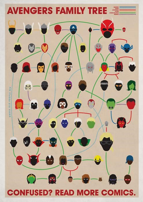 avengers comics Family Tree infographic Joe Stone - 4574104832