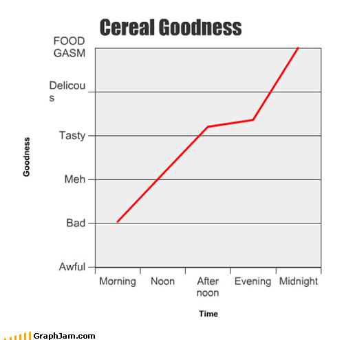 breakfast,cereal,Line Graph,midnight snack