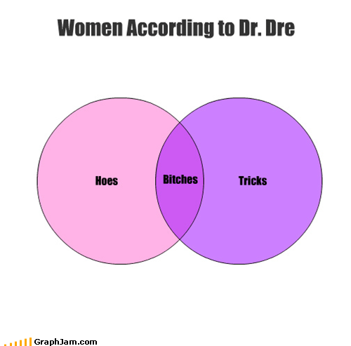 ben folds,but hoes and tricks,dr dre,lyrics,rap,snoop dogg,venn diagram