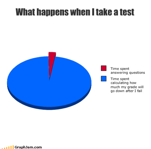 answers,f,failing,grades,Pie Chart,questions,school,test