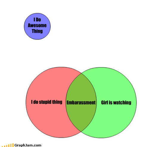 dating embarrassing friend zone venn diagram - 4582779648