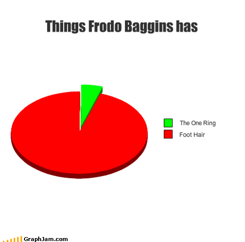 feet,foot hair,frodo,Lord of the Rings,Pie Chart