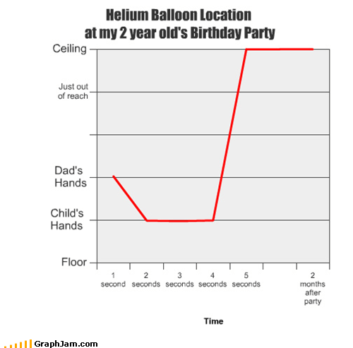 Helium Balloon Location at my 2 year old's Birthday Party