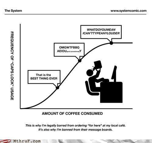 caffeine caps lock Chart coffee energy Line Graph - 4589582336