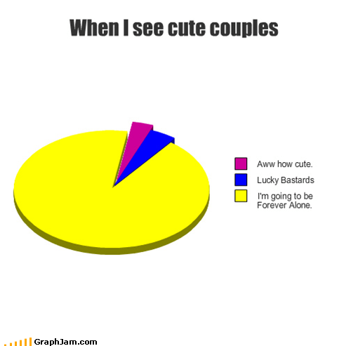 couples,forever alone,Pie Chart,sad but true