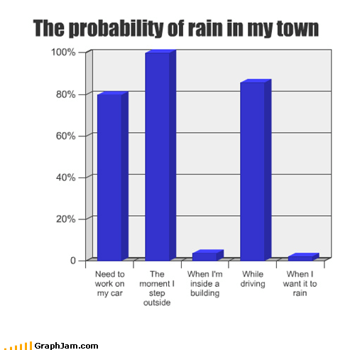 The probability of rain in my town