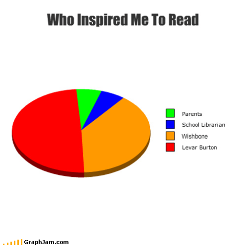 levar burton,Pie Chart,reading rainbow,wishbone