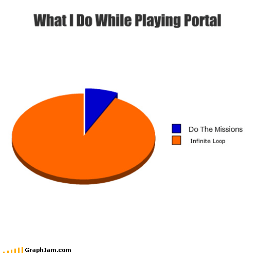What I Do While Playing Portal