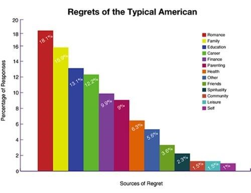 A Few Regrets,infographic,scientific study,Too Few To Mention
