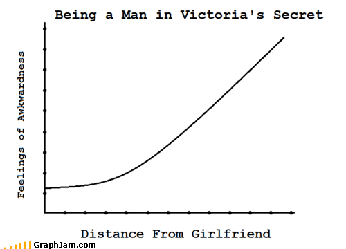 boyfriend girlfriend Line Graph lingerie shopping victorias secret
