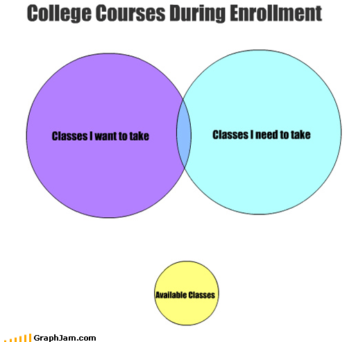 classes college registration schedules venn diagram - 4602409472