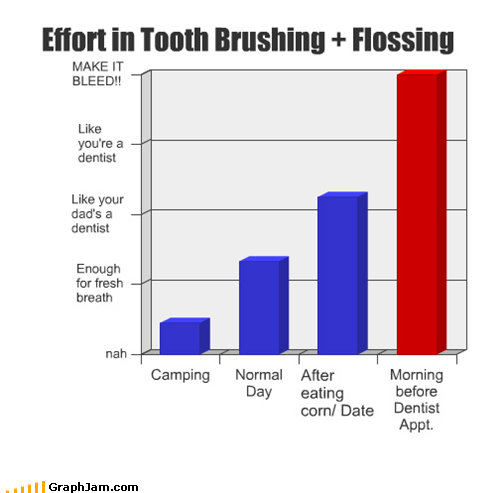 Bar Graph brushing dentist flossing hygiene
