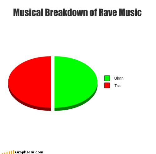 bloodhound gang,electronica,Music,Pie Chart,rave