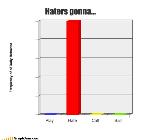 2000s 3lw Bar Graph haters players Songs
