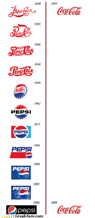 beverages coke infographic pepsi pop soda - 4608354048